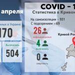 В Кривом Роге коронавирус подозревают у 69 человек