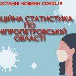 90 случаев: зафиксировано самое большое количество заболевших COVID-19 на территории Днепропетровской области за сутки