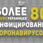 В Украине коронавирус диагностировали у 80 тысяч 949 человек
