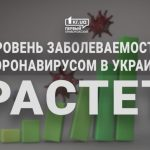 Новый антирекорд: в Украине зафиксировано 1 874 новых случая COVID-19