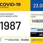 1 987 новых случаев COVID-19 зафиксировали в Украине за сутки