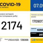 За сутки COVID-19 диагностировали у 2 тысяч 174 жителей Украины