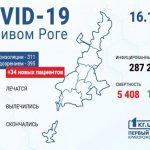 В Украине зафиксировали рекордный суточный показатель новых случаев инфицирования коронавирусом
