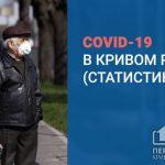 145 выздоровевших и 150 новых пациентов с COVID-19 в Кривом Роге