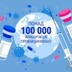 В Кривом Роге больше 100 тысяч жителей получили одну дозу вакцины